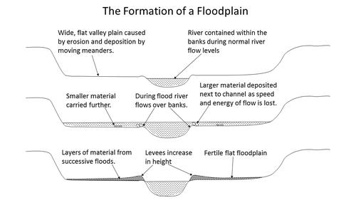 Image result for formation of a floodplain
