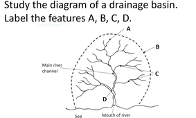Drainage basin diagram