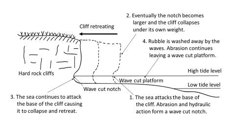Formation Of A Wave Cut Platform